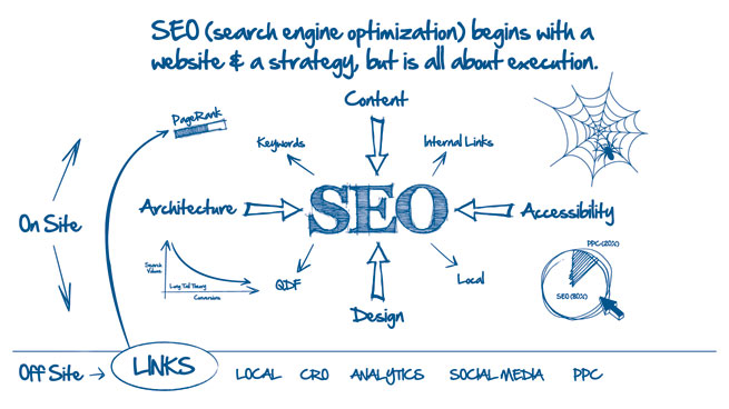 Cosa si intende per strategie di una SEO agency?